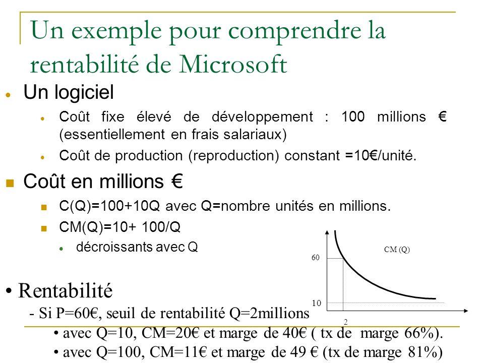 Un exemple pour comprendre la rentabilité de Microsoft Un logiciel Coût fixe élevé de développement : 100 millions (essentiellement en frais salariaux