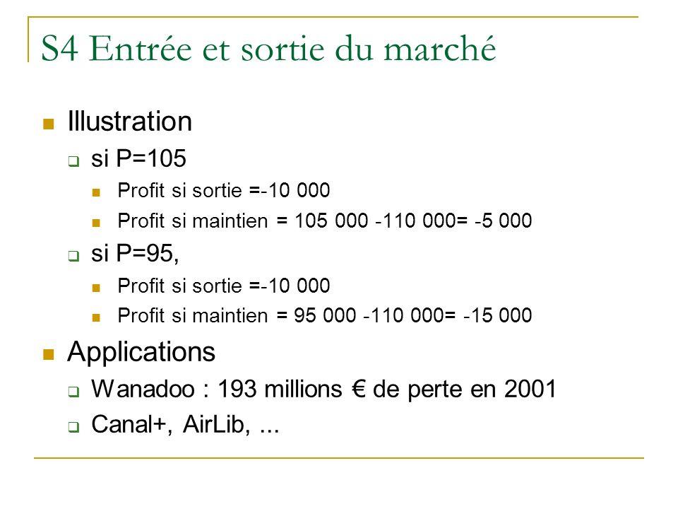 S4 Entrée et sortie du marché Illustration si P=105 Profit si sortie =-10 000 Profit si maintien = 105 000 -110 000= -5 000 si P=95, Profit si sortie