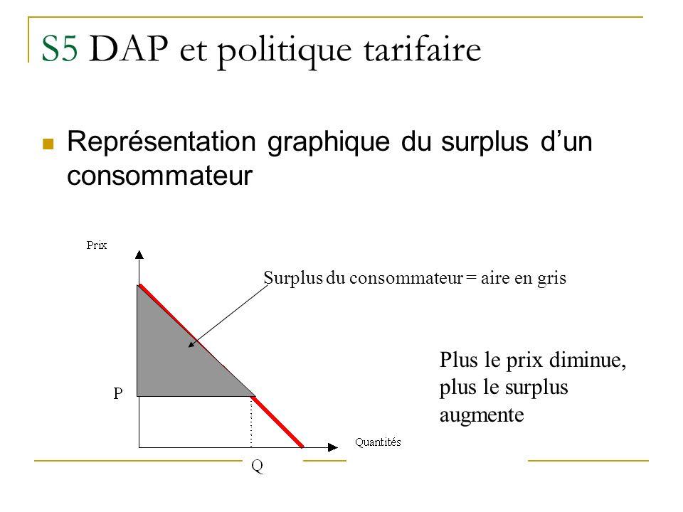 S5 DAP et politique tarifaire Représentation graphique du surplus dun consommateur Plus le prix diminue, plus le surplus augmente Surplus du consommat
