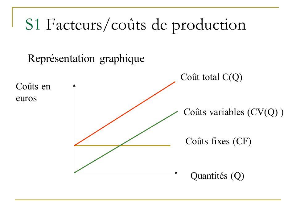 S1 Facteurs/coûts de production Quantités (Q) Coûts fixes (CF) Représentation graphique Coûts variables (CV(Q) ) Coût total C(Q) Coûts en euros