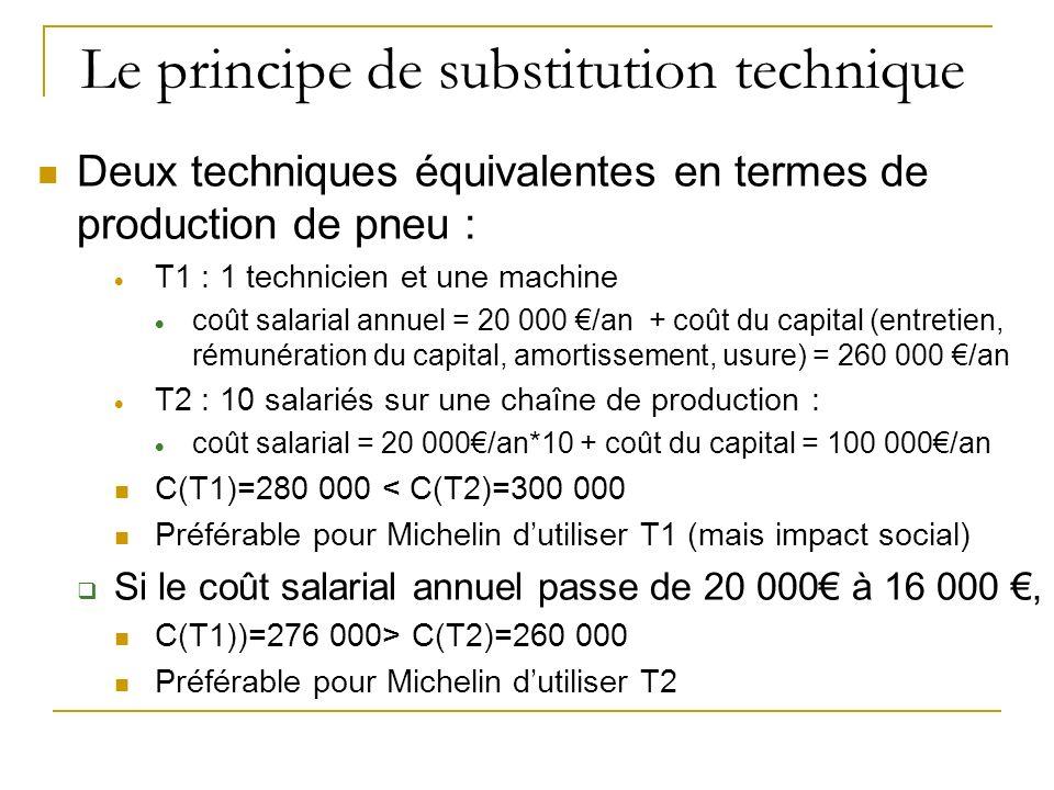 Le principe de substitution technique Deux techniques équivalentes en termes de production de pneu : T1 : 1 technicien et une machine coût salarial an