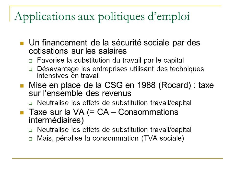Applications aux politiques demploi Un financement de la sécurité sociale par des cotisations sur les salaires Favorise la substitution du travail par