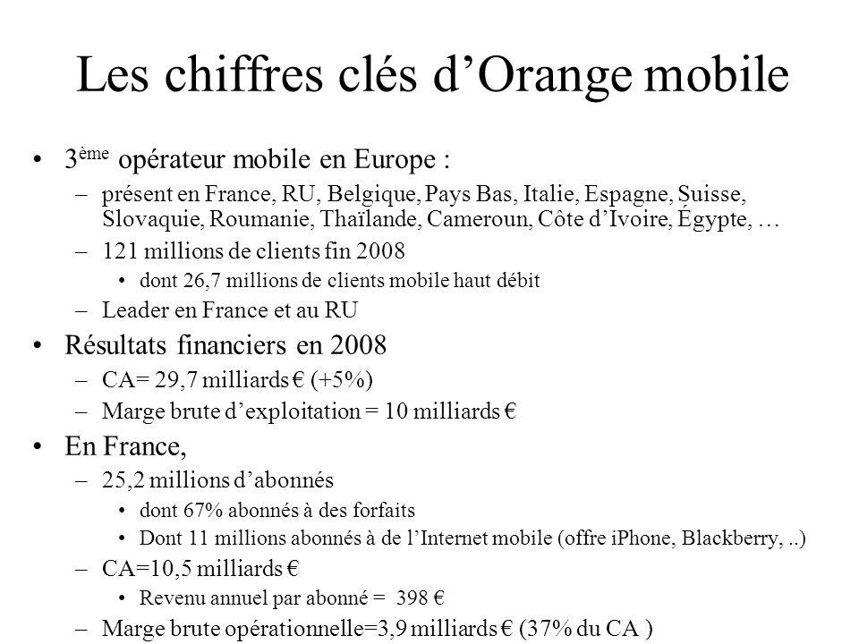 Les chiffres clés dOrange mobile 3 ème opérateur mobile en Europe : –présent en France, RU, Belgique, Pays Bas, Italie, Espagne, Suisse, Slovaquie, Ro