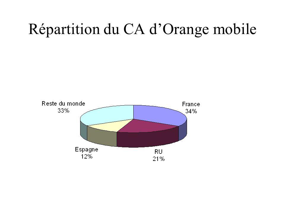Répartition du CA dOrange mobile