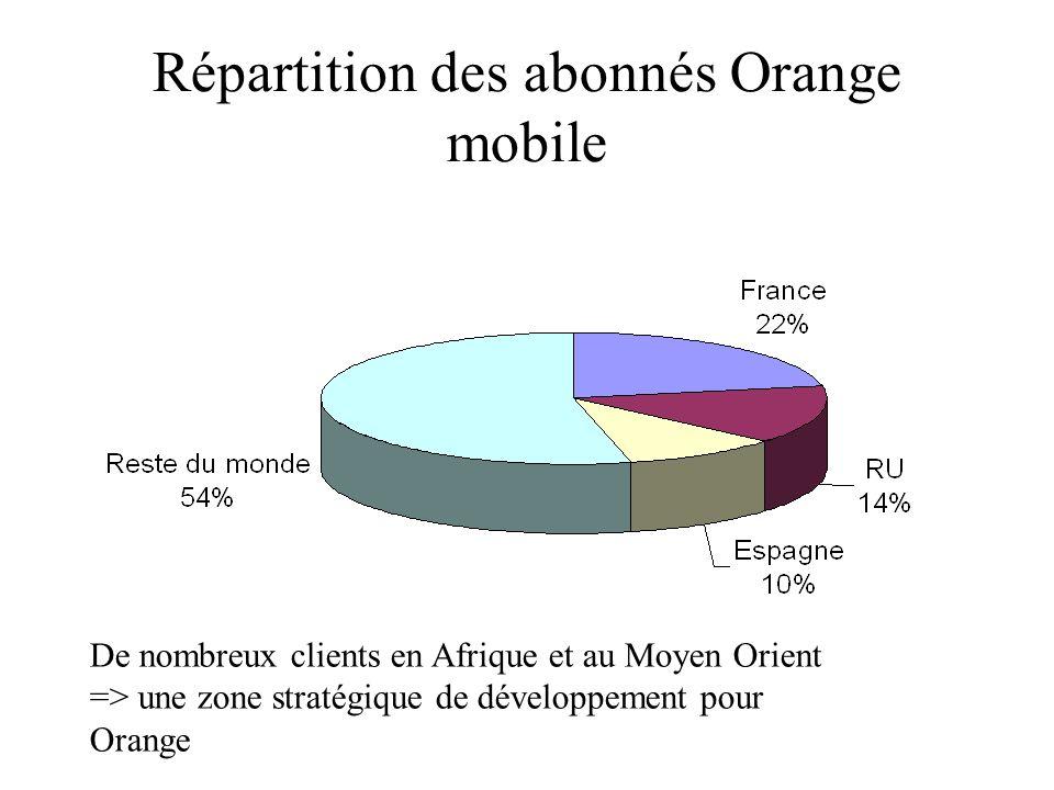 Répartition des abonnés Orange mobile De nombreux clients en Afrique et au Moyen Orient => une zone stratégique de développement pour Orange