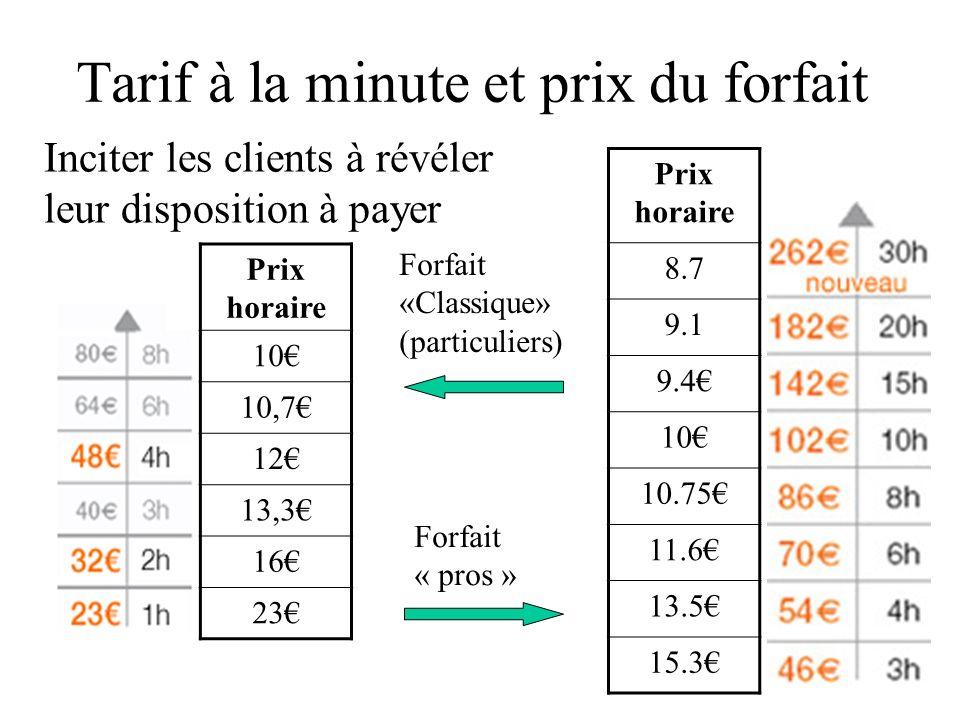 Tarif à la minute et prix du forfait Prix horaire 10 10,7 12 13,3 16 23 Prix horaire 8.7 9.1 9.4 10 10.75 11.6 13.5 15.3 Forfait «Classique» (particul