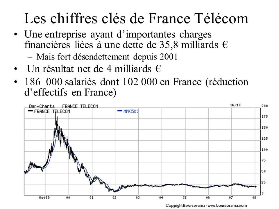 Les chiffres clés de France Télécom Une entreprise ayant dimportantes charges financières liées à une dette de 35,8 milliards –Mais fort désendettemen
