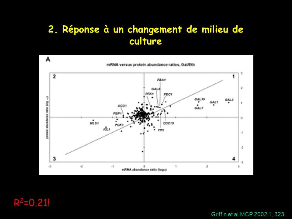 2. Réponse à un changement de milieu de culture R 2 =0.21! Griffin et al MCP 2002 1, 323