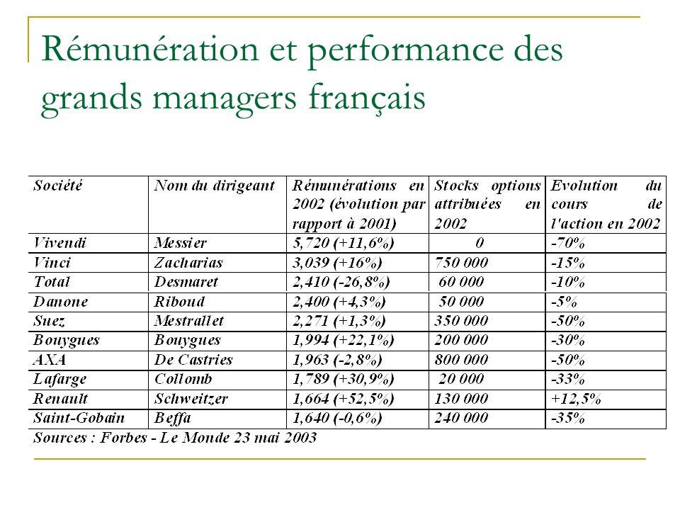 Rémunération et performance des grands managers français
