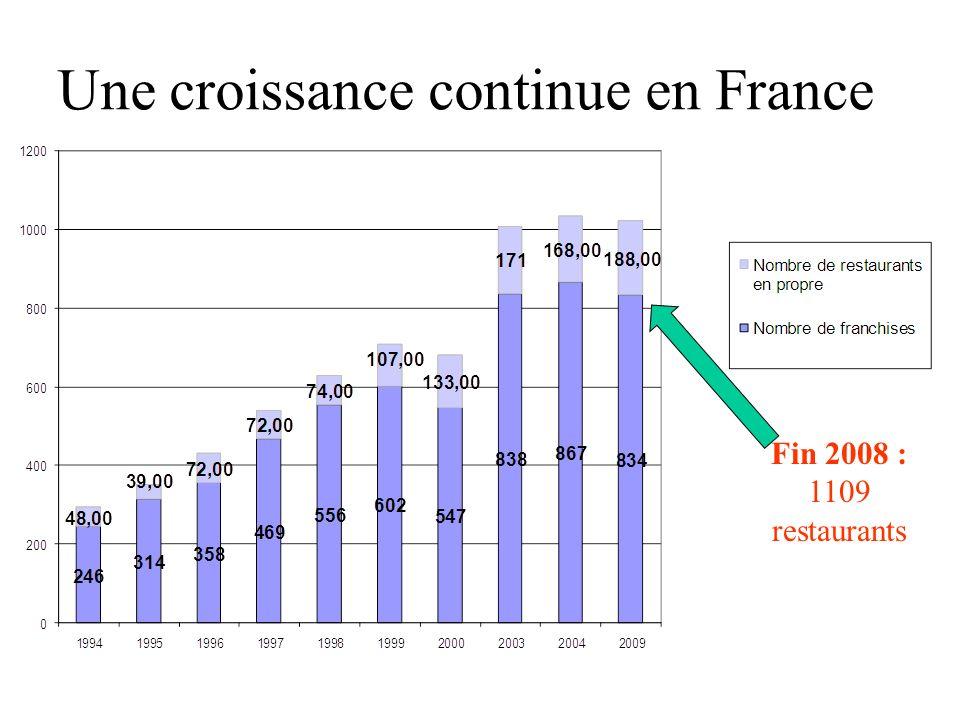 Une croissance continue en France Fin 2008 : 1109 restaurants