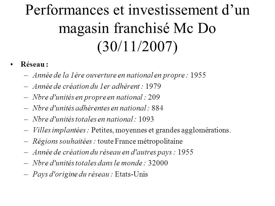 Performances et investissement dun magasin franchisé Mc Do (30/11/2007) Réseau : –Année de la 1ère ouverture en national en propre : 1955 –Année de cr
