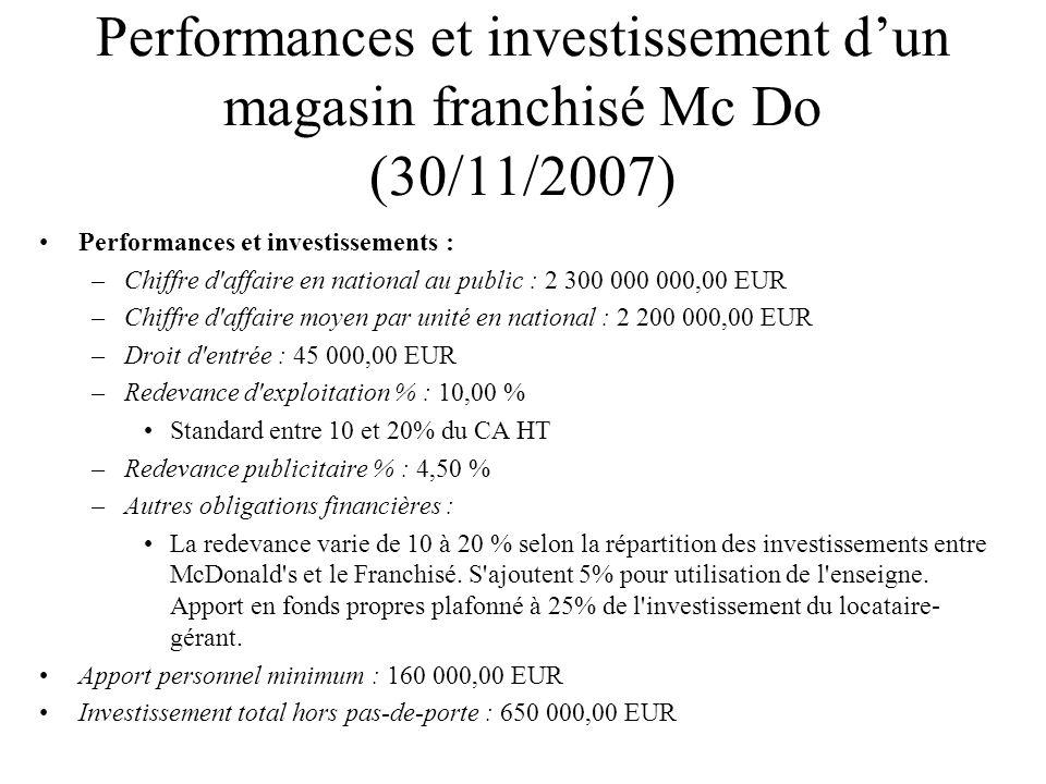 Performances et investissement dun magasin franchisé Mc Do (30/11/2007) Performances et investissements : –Chiffre d'affaire en national au public : 2