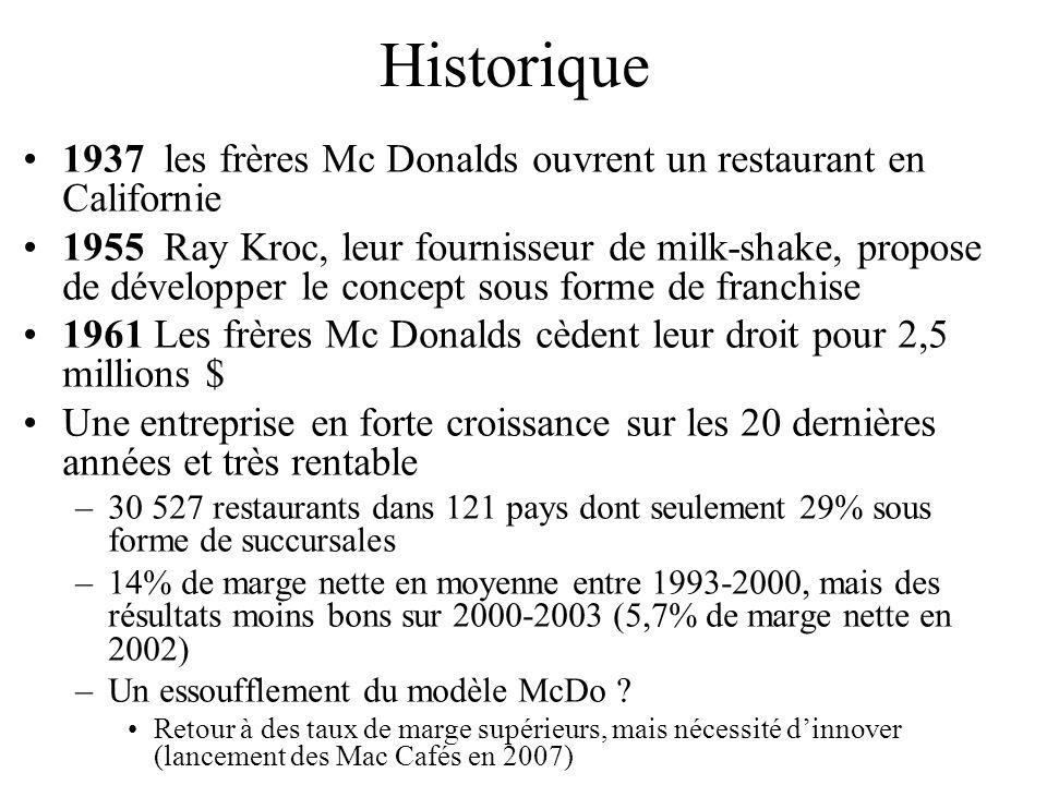 Historique 1937 les frères Mc Donalds ouvrent un restaurant en Californie 1955 Ray Kroc, leur fournisseur de milk-shake, propose de développer le conc