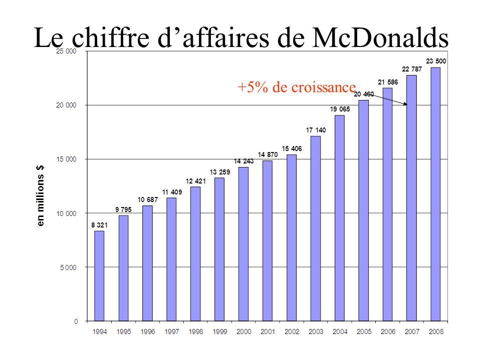 Le chiffre daffaires de McDonalds Deux sources de revenus –les ventes dans les restaurants détenus en propre (73% du CA) –les redevances versées par les restaurants franchisés (27% du CA, mais 63% des marges de McDonalds)