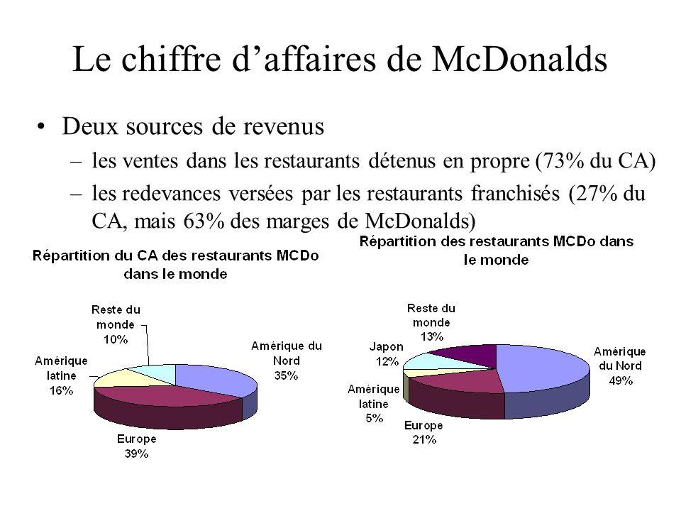 Le chiffre daffaires de McDonalds Deux sources de revenus –les ventes dans les restaurants détenus en propre (73% du CA) –les redevances versées par l