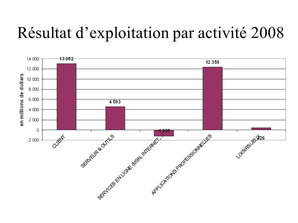 Résultat dexploitation par activité 2008