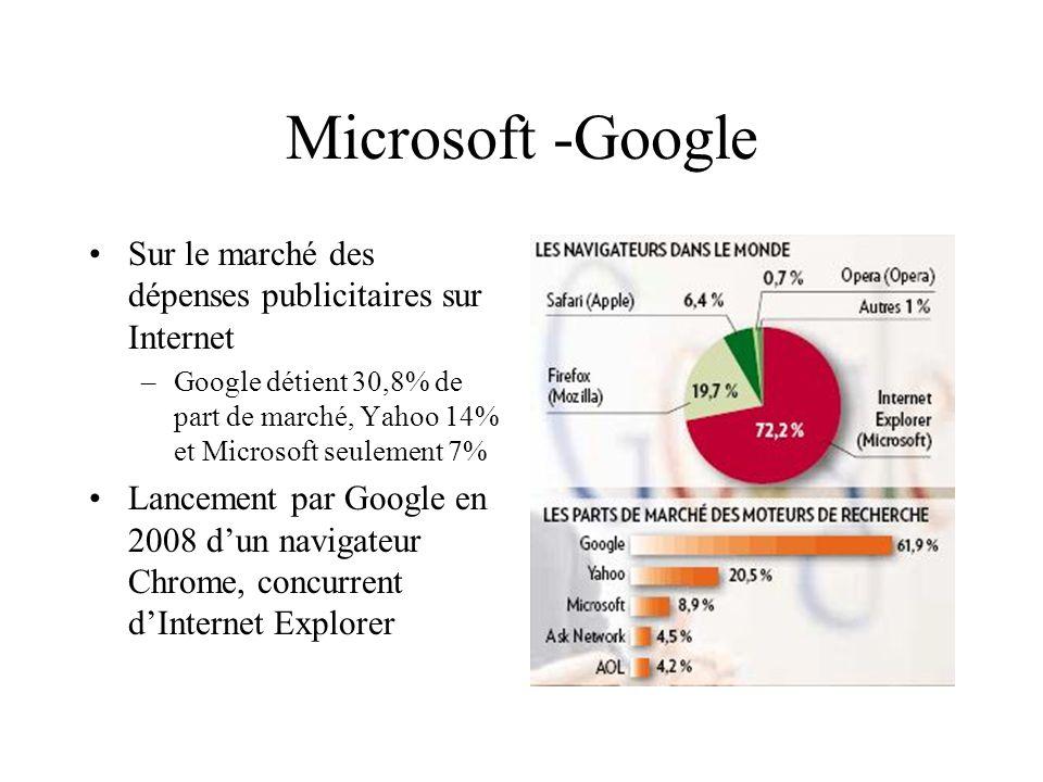 Microsoft -Google Sur le marché des dépenses publicitaires sur Internet –Google détient 30,8% de part de marché, Yahoo 14% et Microsoft seulement 7% L