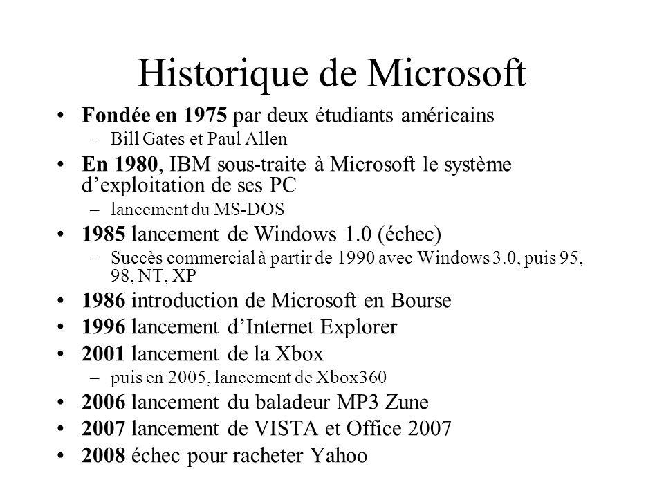 Microsoft en chiffres 60 000 employés dont 25 000 ingénieurs Résultats financiers en 2008 –CA = 60,42 milliards de dollars (+18%) –Résultat net = 17,6 milliards de dollars (+25%) Marge nette = 29% Principaux coûts opérationnels (en % du CA) –coût de R&D : 14% –coût lié à lactivité de production : 21% –coût de marketing : 22% –frais généraux : 7%