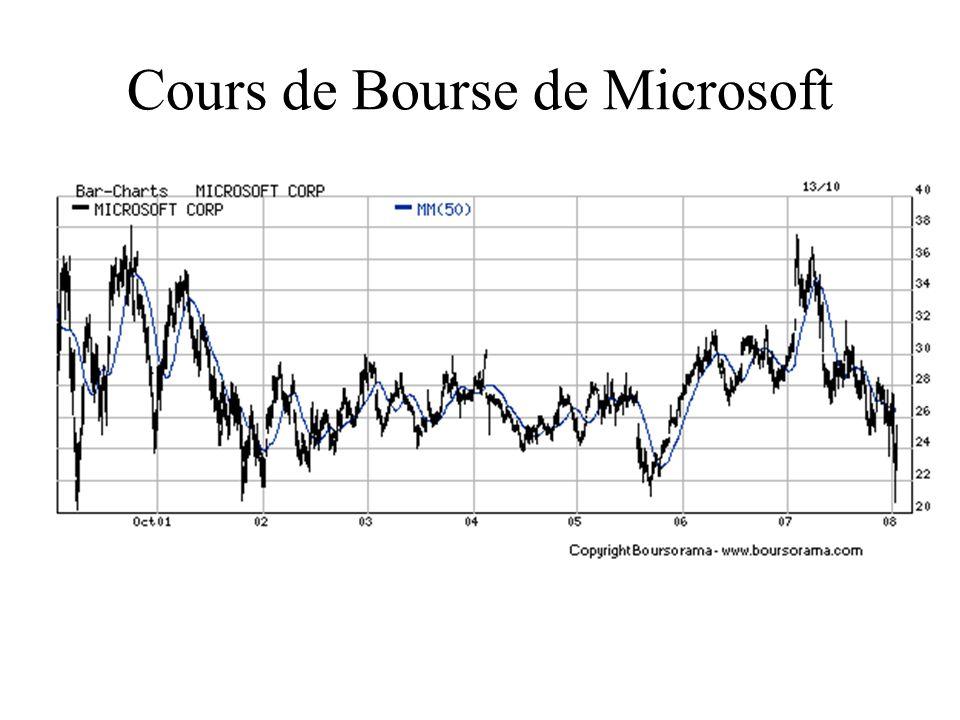Cours de Bourse de Microsoft