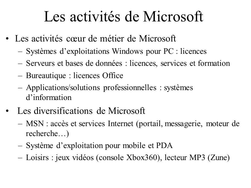 Les activités de Microsoft Les activités cœur de métier de Microsoft –Systèmes dexploitations Windows pour PC : licences –Serveurs et bases de données