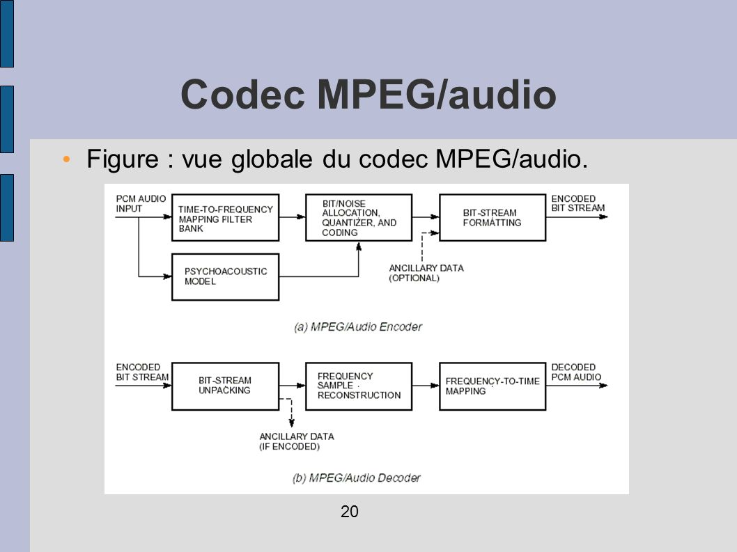 Figure : vue globale du codec MPEG/audio. Codec MPEG/audio 20