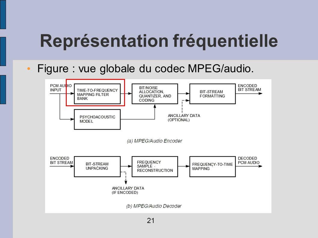 Figure : vue globale du codec MPEG/audio. Représentation fréquentielle 21