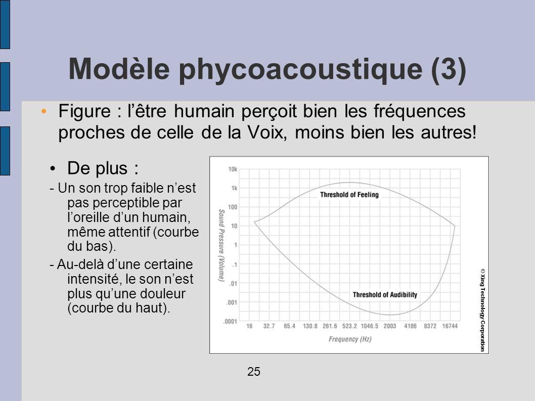 Figure : lêtre humain perçoit bien les fréquences proches de celle de la Voix, moins bien les autres! De plus : - Un son trop faible nest pas percepti