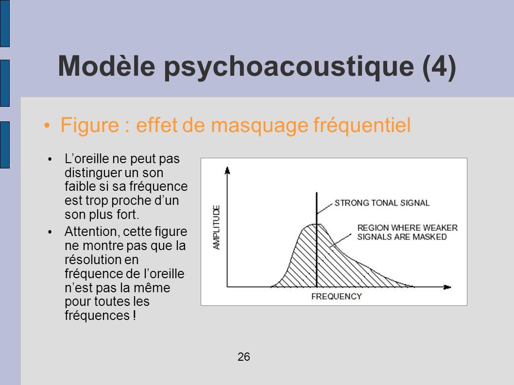 Modèle psychoacoustique (4) Figure : effet de masquage fréquentiel Loreille ne peut pas distinguer un son faible si sa fréquence est trop proche dun s