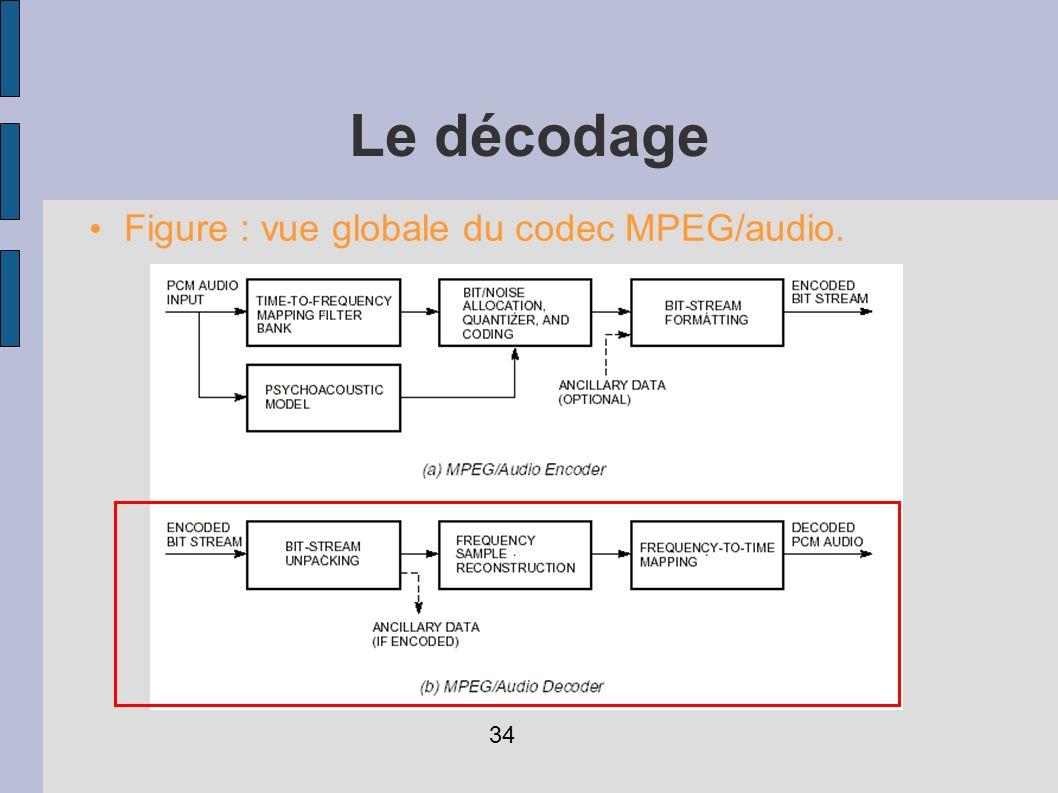 Figure : vue globale du codec MPEG/audio. Le décodage 34
