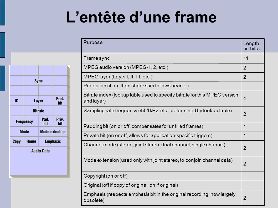 Lentête dune frame 2 Emphasis (respects emphasis bit in the original recording; now largely obsolete) 1 Original (off if copy of original, on if origi