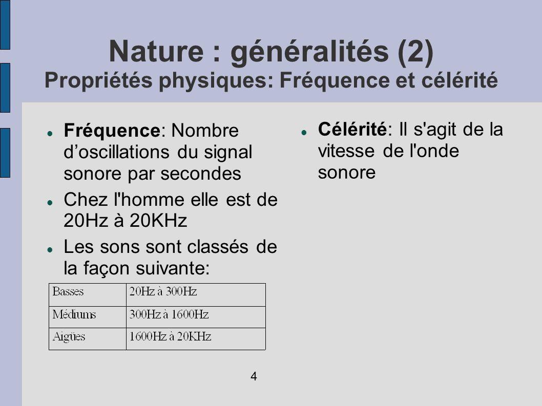 Fréquence: Nombre doscillations du signal sonore par secondes Chez l'homme elle est de 20Hz à 20KHz Les sons sont classés de la façon suivante: Nature