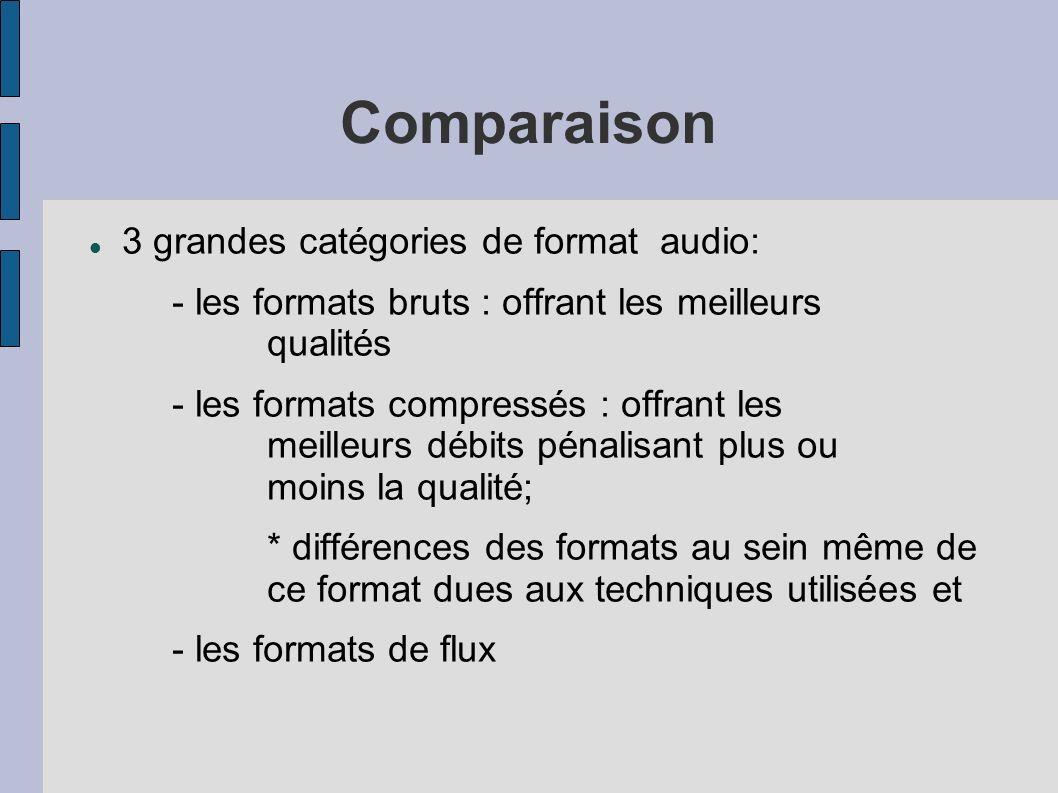 Comparaison 3 grandes catégories de format audio: - les formats bruts : offrant les meilleurs qualités - les formats compressés : offrant les meilleur