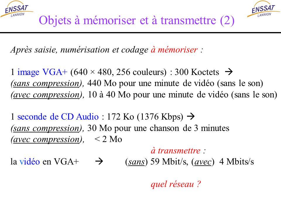 Objets à mémoriser et à transmettre (2) Après saisie, numérisation et codageà mémoriser : 1 image VGA+ (640 × 480, 256 couleurs) : 300 Koctets (sans c