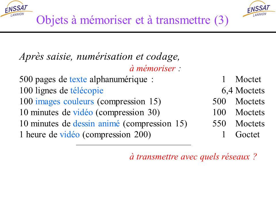 Objets à mémoriser et à transmettre (3) Après saisie, numérisation et codage, à mémoriser : 500 pages de texte alphanumérique : 1 Moctet 100 lignes de