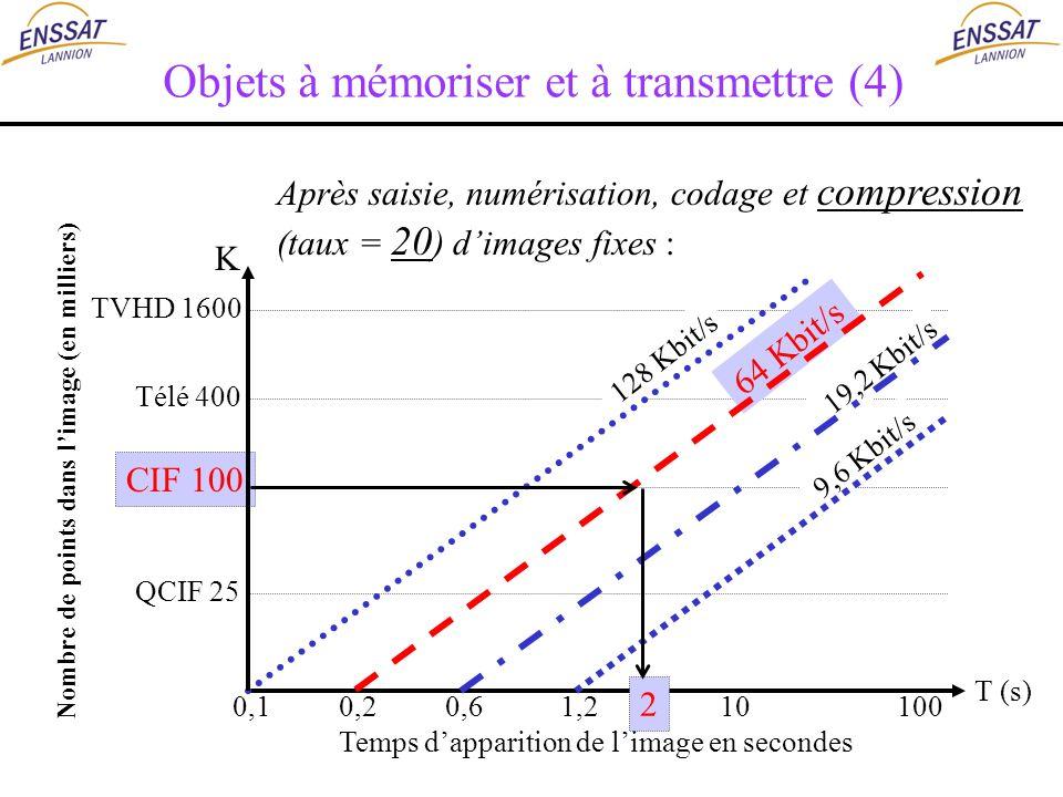 Après saisie, numérisation, codage et compression (taux = 20 ) dimages fixes : TVHD 1600 Télé 400 CIF 100 QCIF 25 Nombre de points dans limage (en mil