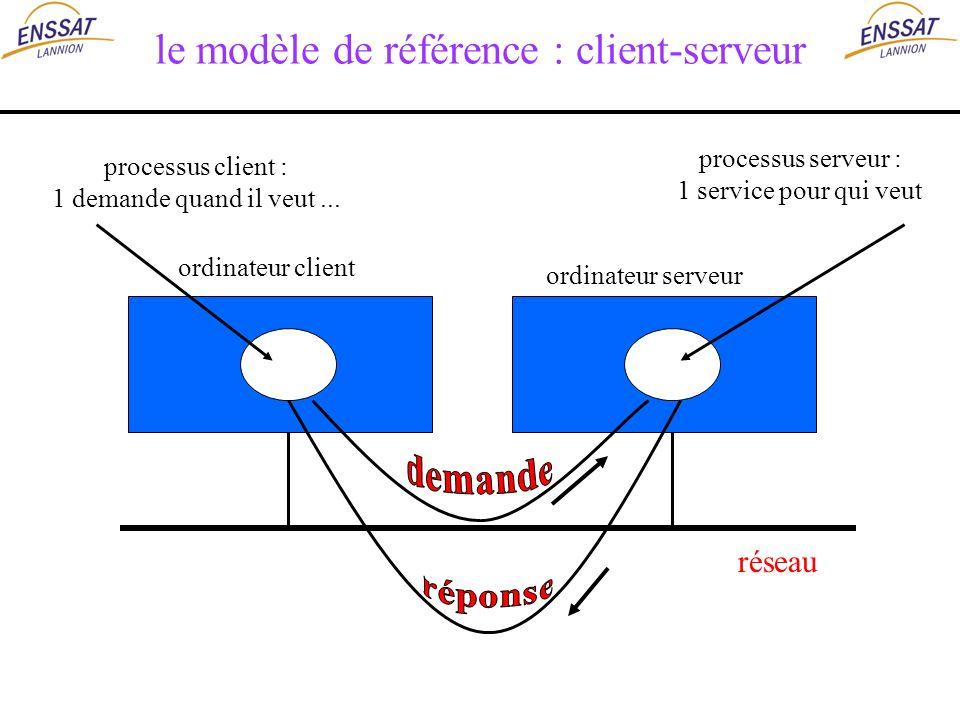 le modèle de référence : client-serveur réseau ordinateur client ordinateur serveur processus client : 1 demande quand il veut... processus serveur :
