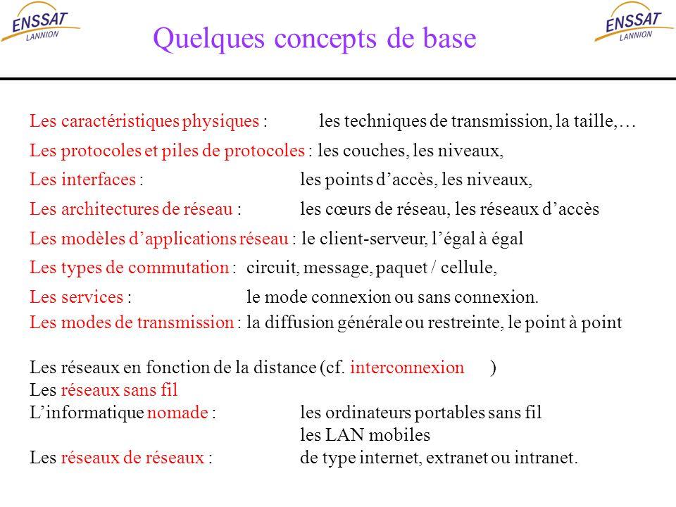 Quelques concepts de base Les caractéristiques physiques : les techniques de transmission, la taille,… Les protocoles et piles de protocoles : les cou