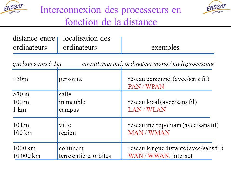 Interconnexion des processeurs en fonction de la distance distance entre localisation des ordinateurs ordinateursexemples quelques cms à 1mcircuit imp