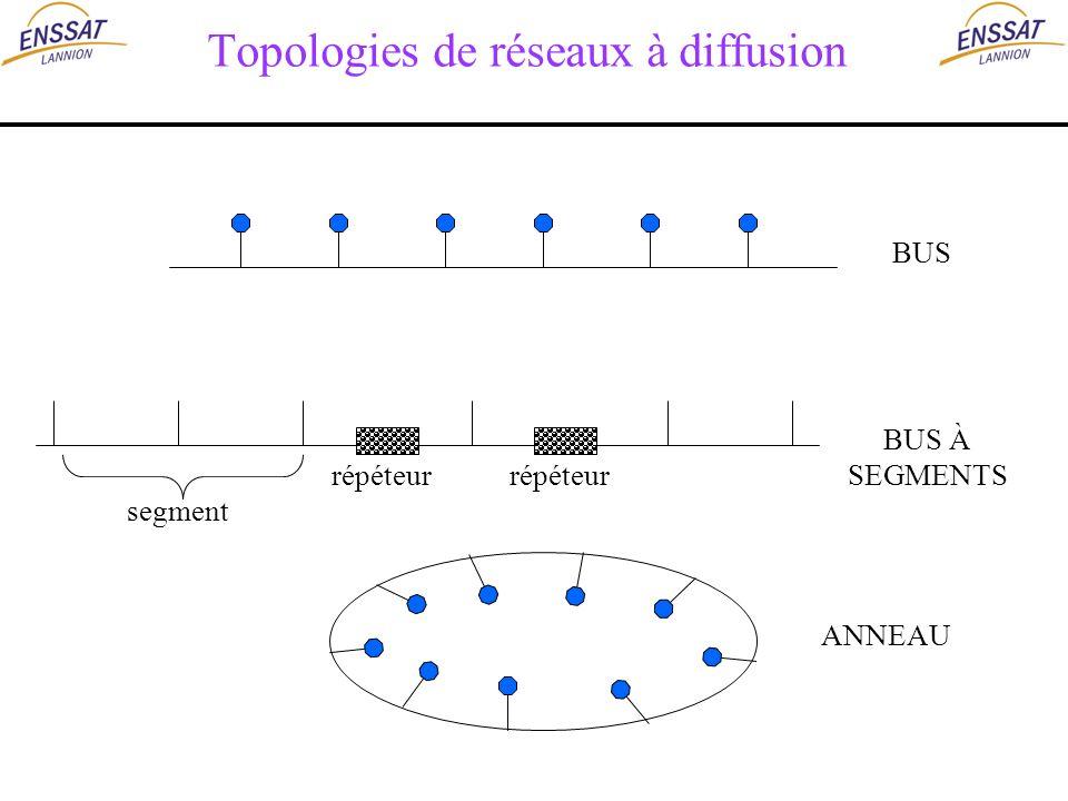 Topologies de réseaux à diffusion BUS ANNEAU BUS À SEGMENTS répéteur segment
