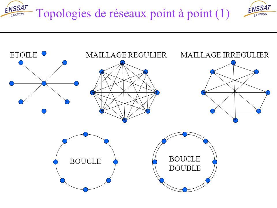 ETOILE BOUCLE MAILLAGE IRREGULIERMAILLAGE REGULIER Topologies de réseaux point à point (1) BOUCLE DOUBLE