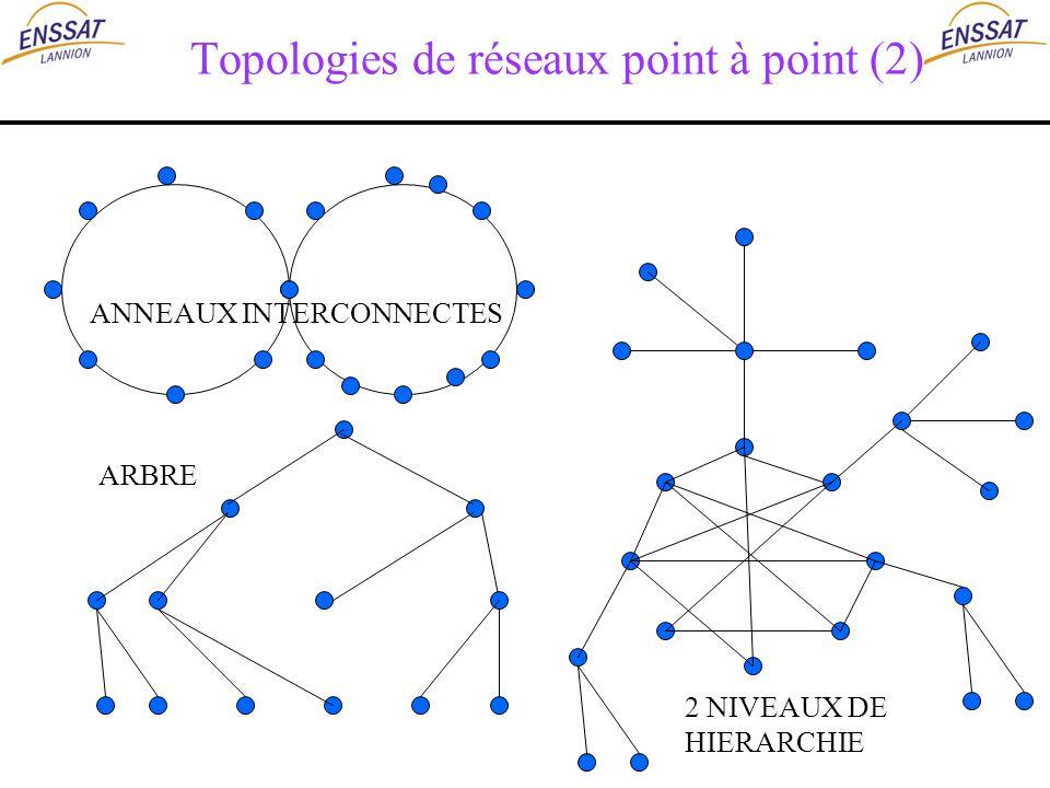 Topologies de réseaux point à point (2) ARBRE 2 NIVEAUX DE HIERARCHIE ANNEAUX INTERCONNECTES
