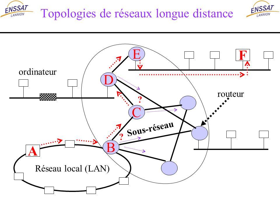 Topologies de réseaux longue distance F Réseau local (LAN) A D B E C routeur ordinateur Sous-réseau ? ?