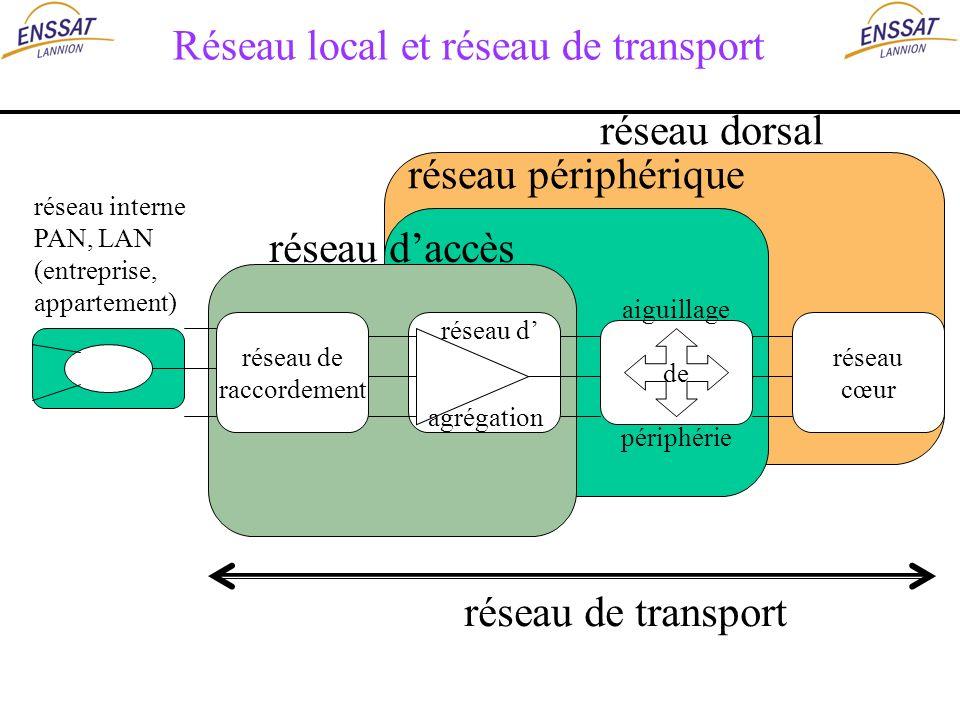 Réseau local et réseau de transport réseau dorsal réseau périphérique réseau daccès réseau cœur réseau de raccordement réseau d agrégation aiguillage