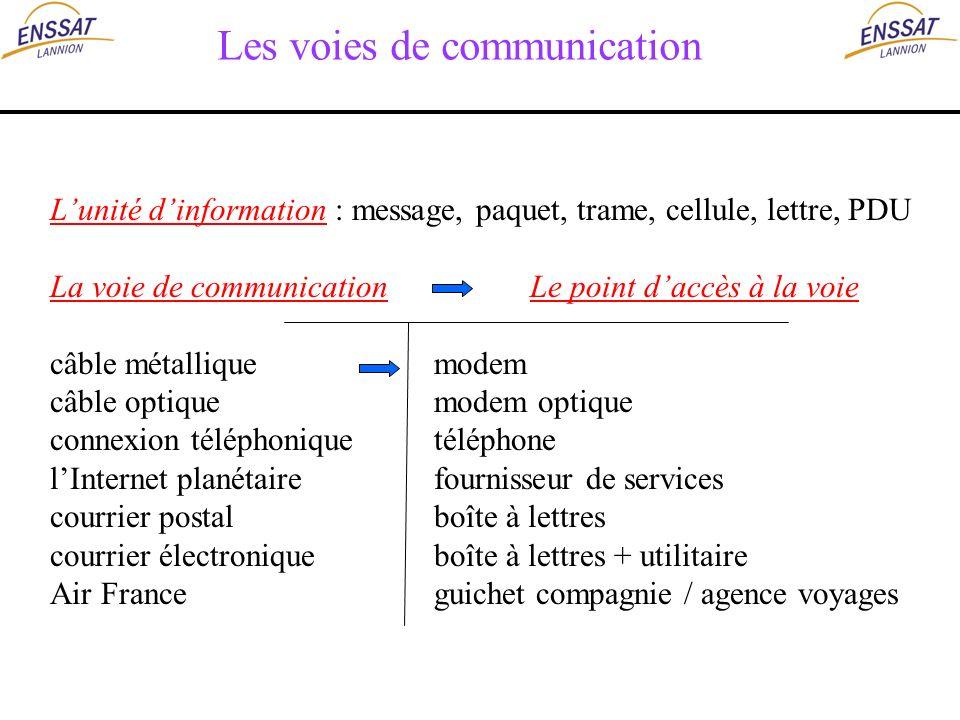 Les voies de communication Lunité dinformation : message, paquet, trame, cellule, lettre, PDU La voie de communicationLe point daccès à la voie câble