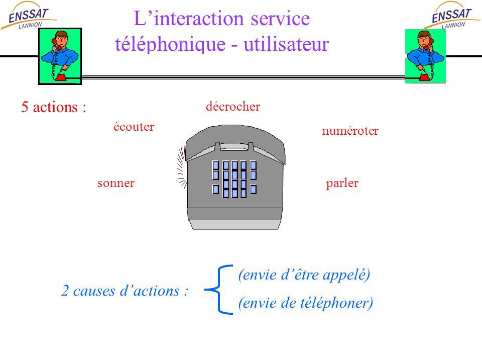 Linteraction service téléphonique - utilisateur (envie de téléphoner) (envie dêtre appelé) parler numéroter écouter décrocher sonner 5 actions : 2 cau