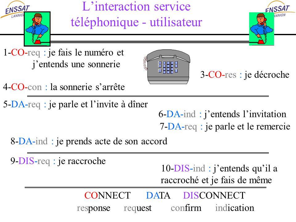 Linteraction service téléphonique - utilisateur 1-CO-req : je fais le numéro et jentends une sonnerie 3-CO-res : je décroche 4-CO-con : la sonnerie sa