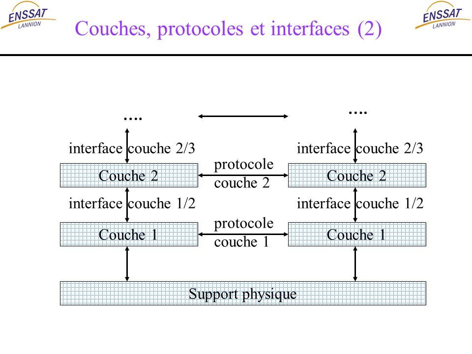 Couches, protocoles et interfaces (2) Couche 2 Couche 1 Couche 2 Couche 1 Support physique protocole couche 2 protocole couche 1 …. interface couche 1