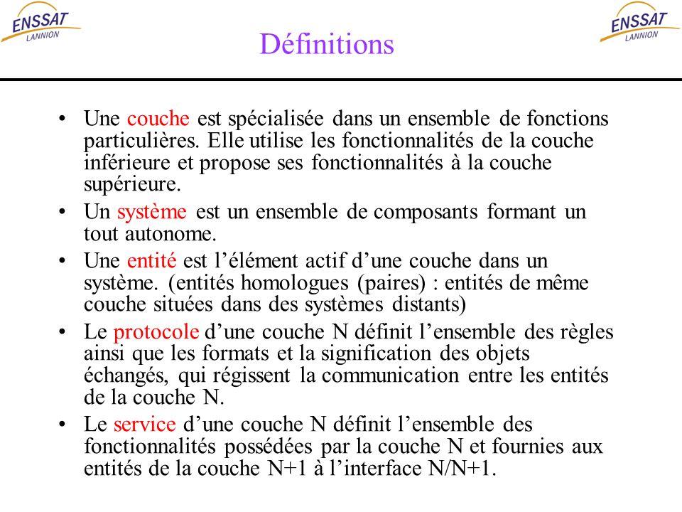 Définitions Une couche est spécialisée dans un ensemble de fonctions particulières. Elle utilise les fonctionnalités de la couche inférieure et propos