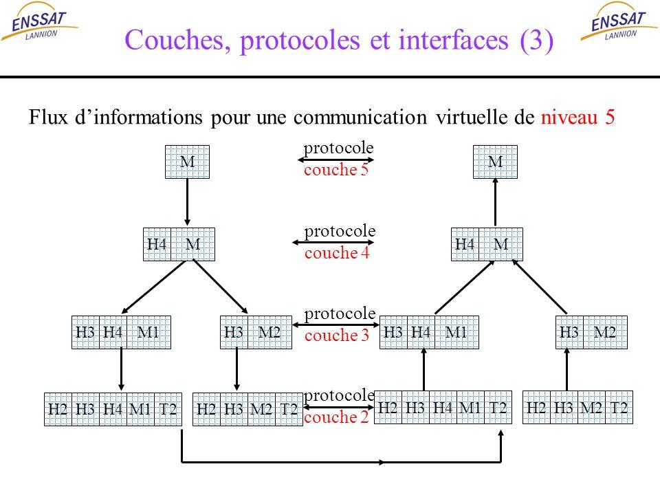 Couches, protocoles et interfaces (3) protocole couche 4 protocole couche 3 M protocole couche 5 protocole couche 2 H4M M M M1H3M2H4M1H3M2H3 H4H3T2M1H