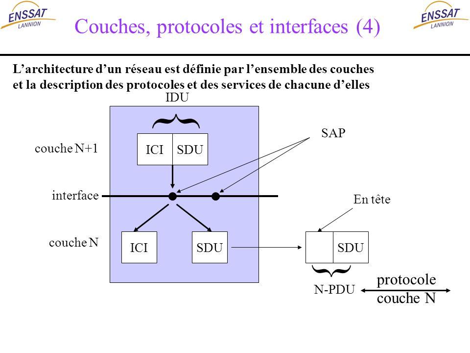Couches, protocoles et interfaces (4) ICI SAP SDU ICISDU En tête N-PDU IDU protocole couche N { { couche N+1 interface couche N Larchitecture dun rése